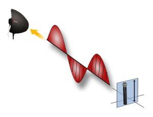 Draadloze microfoon antenne yagi